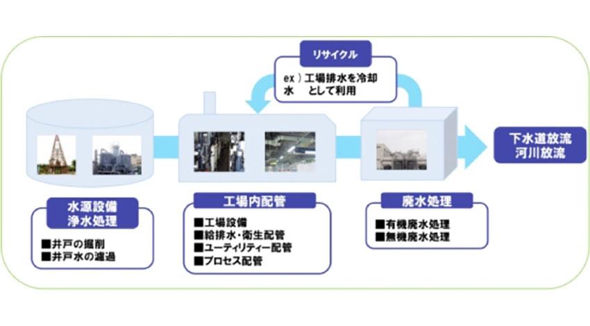 スカイディスク・中島工業・AIエンジニアリング、水処理設備のスマートファクトリー化で協業