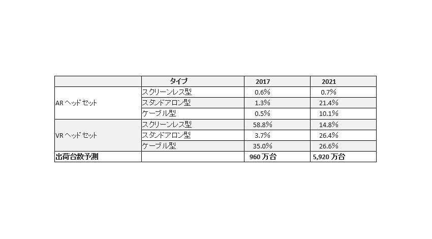 IDC、2021年の世界AR/VRヘッドセット出荷台数は2017年の約6倍と予測