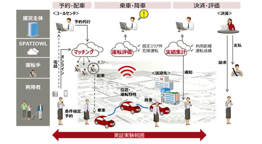 伊達市と富士通、遊休車両を有効活用した乗合送迎サービスの実証実験を開始