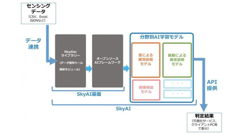 スカイディスク、設備機器のAI異常診断学習モデルをAPIで提供開始