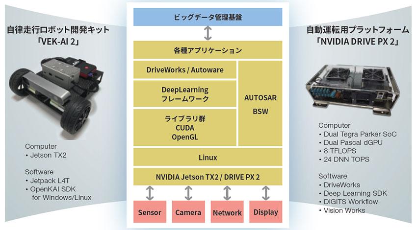 NSW、自動運転・ADAS開発向けスターターキットの提供を開始