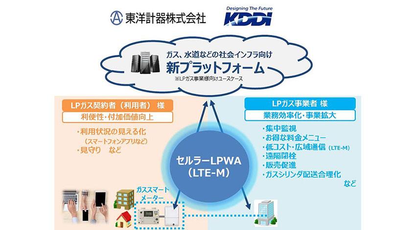 東洋計器とKDDI、セルラーLPWA対応ガスメーター用送信機「IoT-R」を開発
