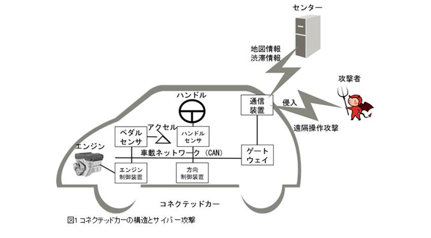 富士通研究所、車載ネットワークでのサイバー攻撃を検知する技術を開発