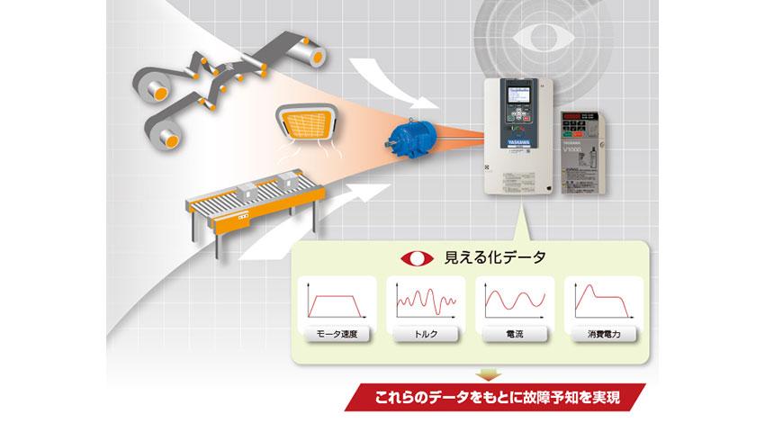 安川電機、インバータ用プログラミングツールDriveWorksEZの機能を拡充