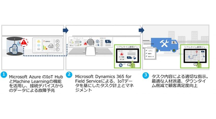 東京エレクトロン デバイス、製造業向けIoTフィールドサービス効率化支援パッケージの販売を開始