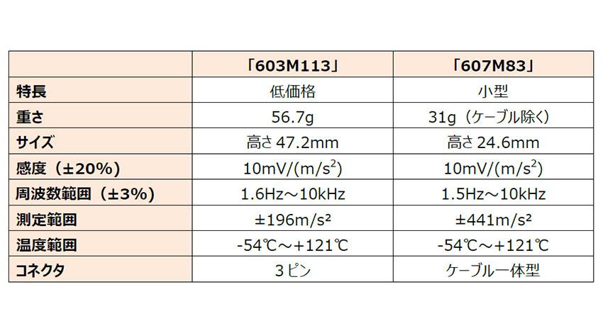 工場設備の予知保全に貢献、東陽テクニカが低電圧駆動型の加速度計を発売
