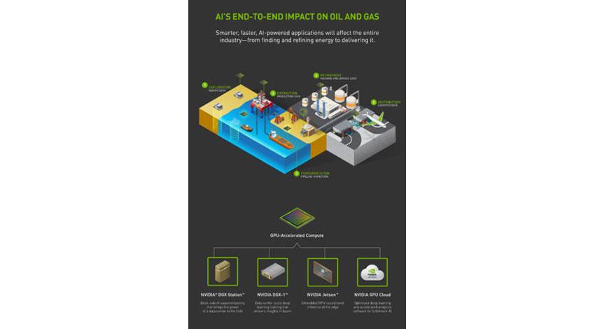 NVIDIAとGE傘下のBaker Hughes、石油・ガス業界のAI活用で提携
