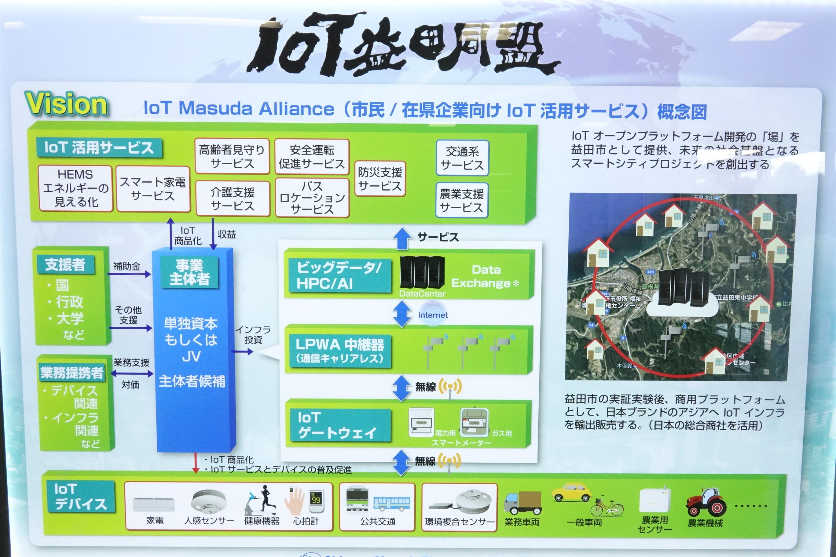IoT益田同盟のコンセプト