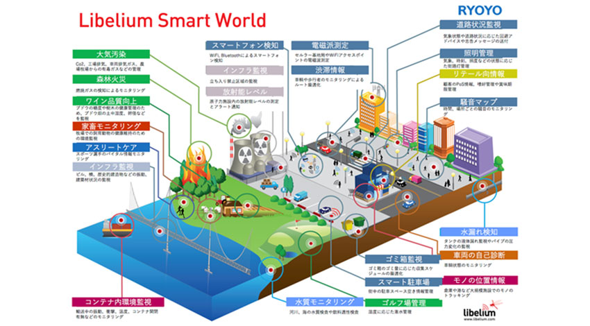 菱洋エレクトロとスペインのリベリウム社が提携、屋外利用に適した環境センシング技術で農業や工業のスマート化を推進