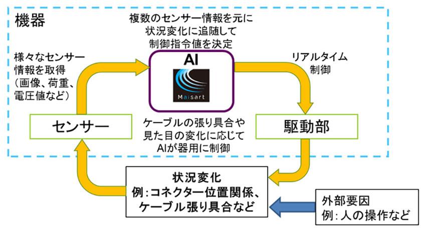 三菱電機、「器用に制御するAI」を開発