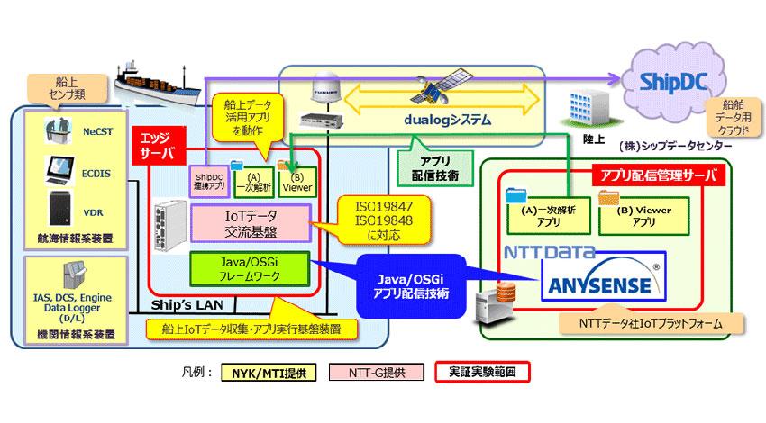 日本郵船・NTTら、船舶向けIoTプラットフォームの実証実験