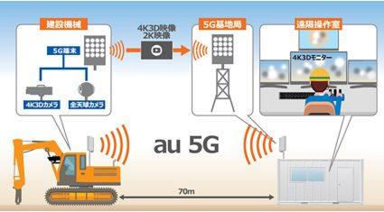 KDDI・大林組・NEC、5Gと4K3Dモニターを活用した建機の遠隔施工