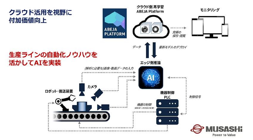ABEJAと武蔵精密⼯業が協業、ディープラーニング技術を活⽤した検品の⾃動化に関する実証実験を実施