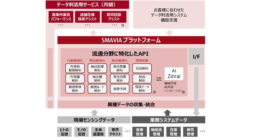富士通、流通業界向けIoT活用サービス基盤「SMAVIA」を販売開始
