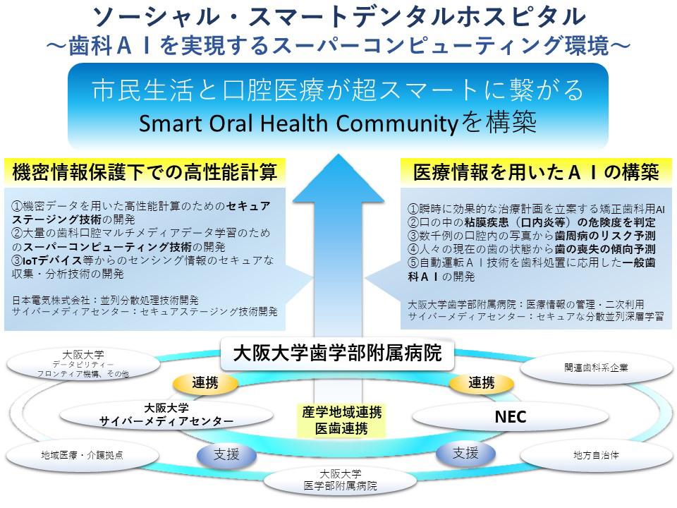大阪大学とNEC、市民生活と口腔医療がスマートにつながるソーシャル・スマートデンタルホスピタル構想の共創を開始
