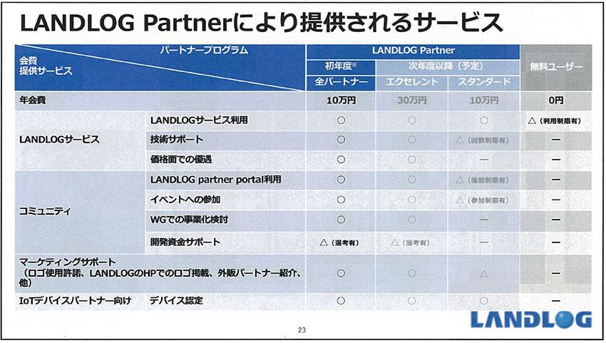 ランドログ、建設生産プロセスの変革を加速するパートナー制度「LANDLOG Partner」の提供を開始