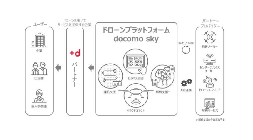 NTTドコモ、ドローンを活用したビジネスを支援する「ドローンプラットフォーム docomo sky」を開発