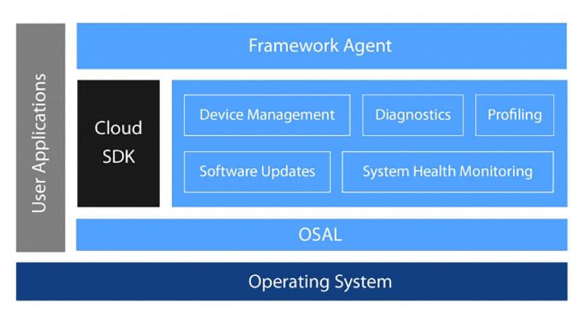 メンター、クラウドベンダ非依存の組込みIoTフレームワークをリリース
