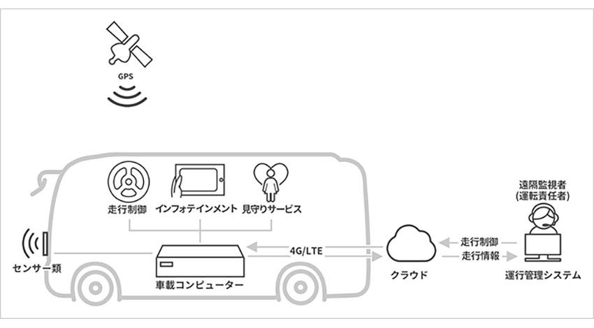 ANAとソフトバンク、空港における自動運転バスの導入に向けた取り組みを開始