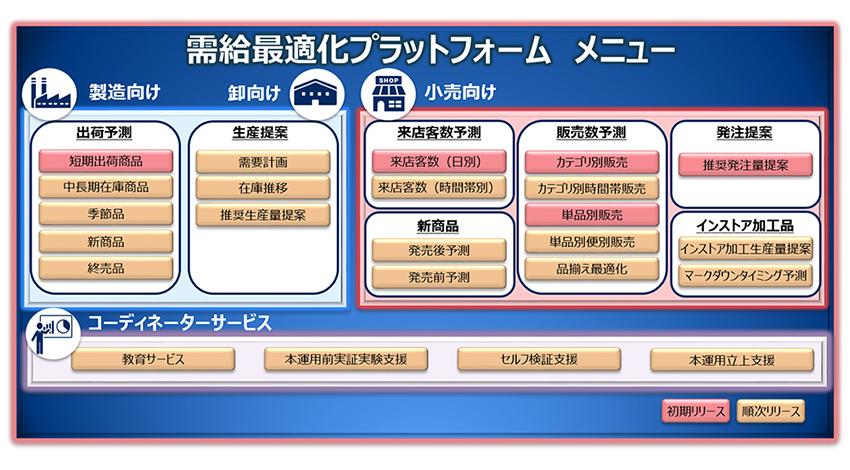 NECと日本気象協会、食品ロス・廃棄の解決に向け、バリューチェーン全体で需給を最適化するビジネスで協業