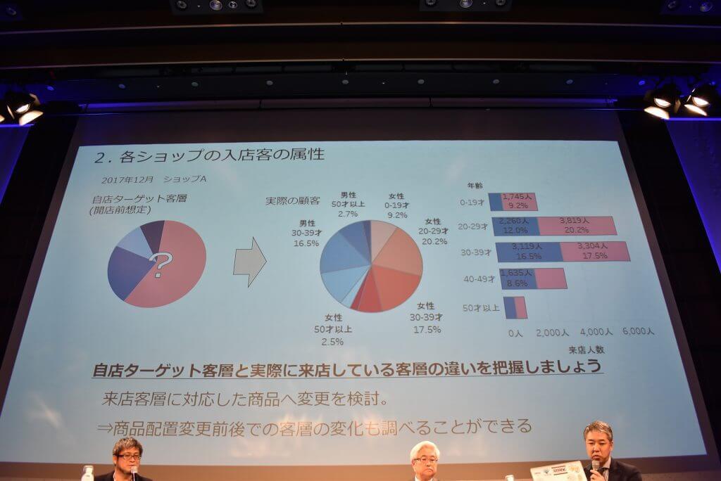トヨタとパルコ、店舗における「顧客分析」のIoT/AI活用事例 —ABEJA「SIX 2018」