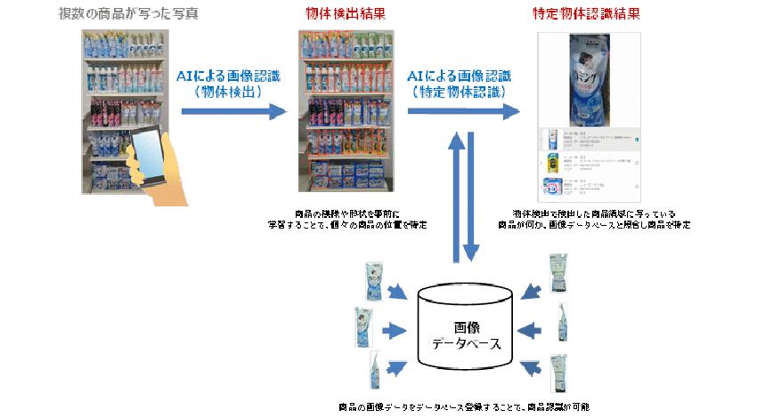NTTドコモ、商品棚画像認識エンジンを開発