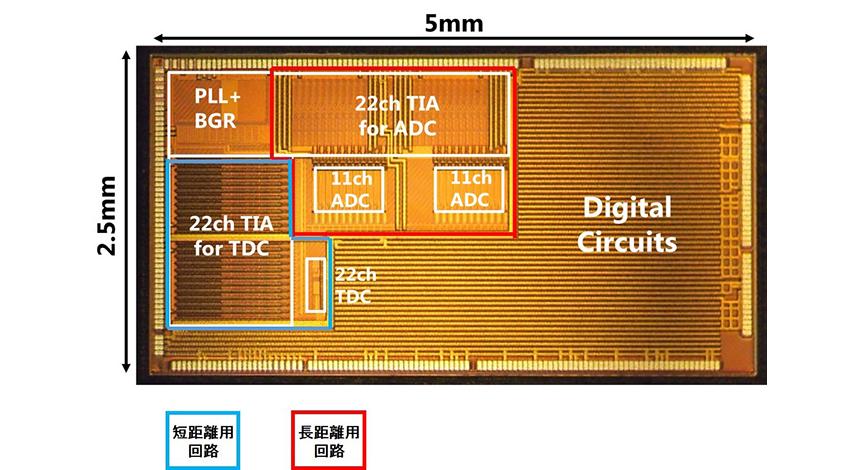 東芝、自動運転システム向け長距離LiDARの回路技術を開発