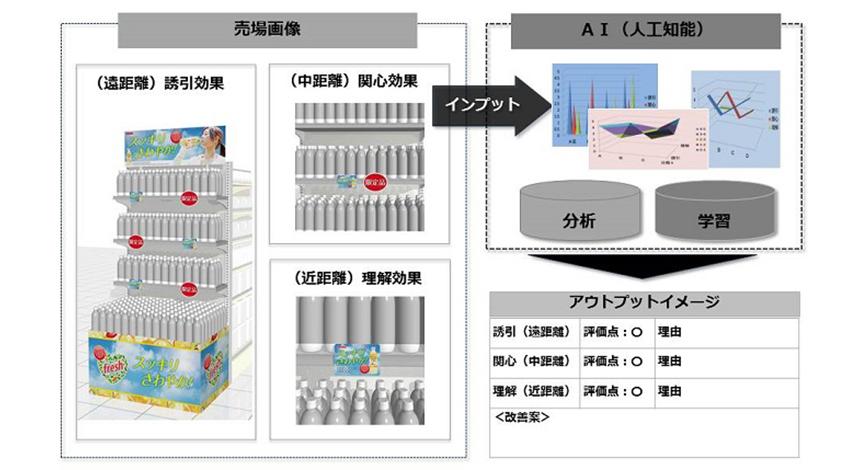 DNP、AIを活用して店舗の売場を評価するサービスを開始