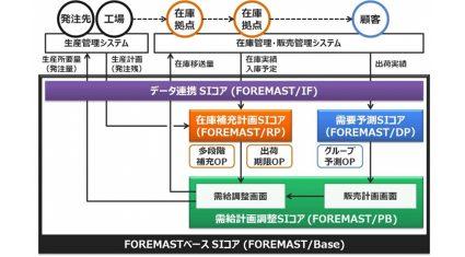 キヤノンITソリューションズ、需要予測システム「FOREMAST」関連SIサービス事業を強化