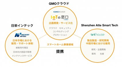 GMOクラウド・中国のShenzhen Atte Smart Techら、IoTを活用したスマートホーム事業で協業