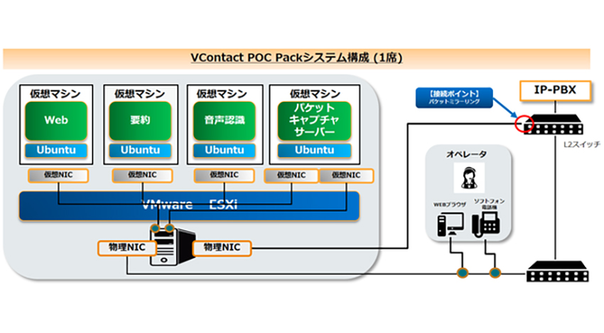 産総研発ベンチャーHmcomm、コールセンターにおける音声認識の実効性を実証する「VContact POCパック」を販売