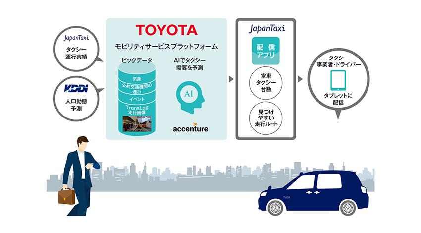 トヨタ、JapanTaxi、KDDI、アクセンチュアの4社、AIを活用したタクシーの「配車支援システム」の試験導入を開始