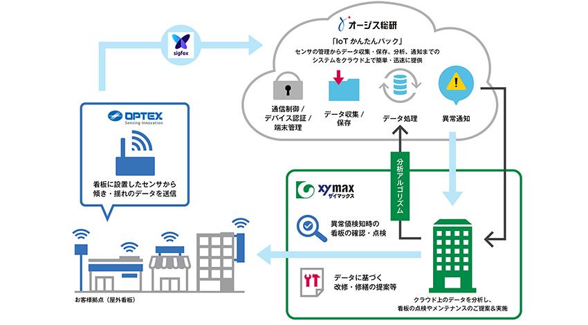 オプテックス・ザイマックス・オージス総研、IoT看板センサによる点検・保守・見守りサービスを開始