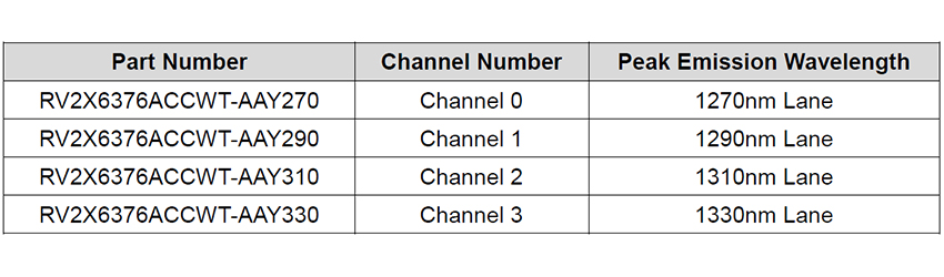 ルネサス、4.9Gおよび5G LTE基地局向け25Gbps直接変調型レーザダイオード「RV2X6376A シリーズ」を出荷開始