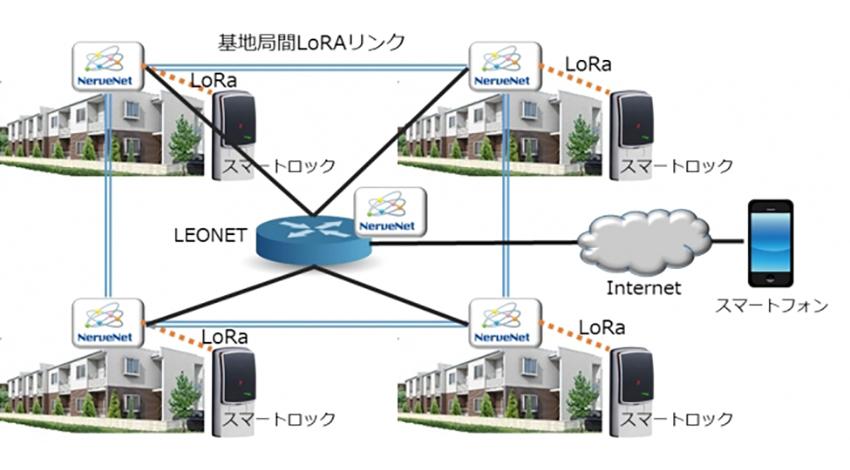 レオパレス21、賃貸物件でLPWAによるスマートロック制御のテストベッドを構築