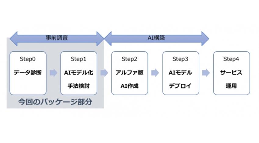 スカイディスク、スマートファクトリー化向けAI簡易診断パッケージ提供開始