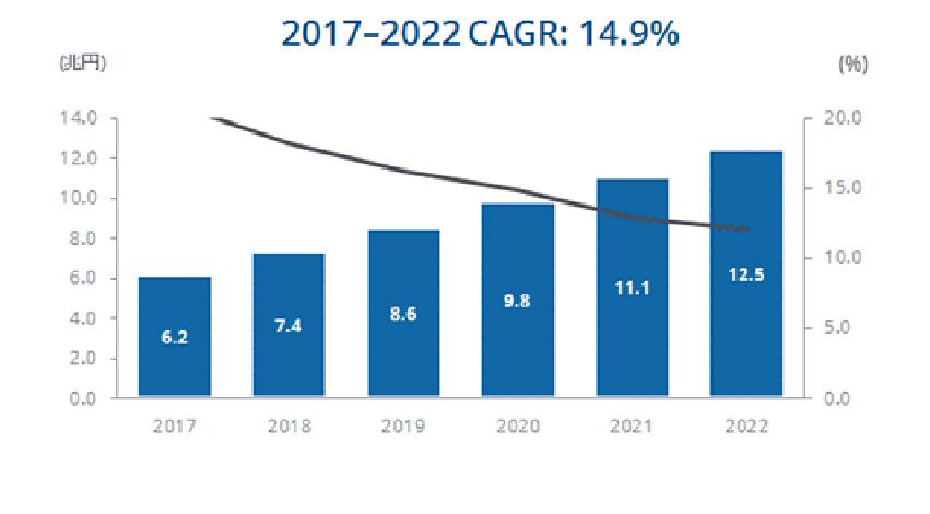 国内IoT市場は5年以内に12兆円規模へ、IDCが予測
