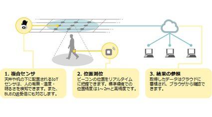 日立ソリューションズ、世界11カ国で実績のある米Enlighted社のIoTソリューションを提供開始