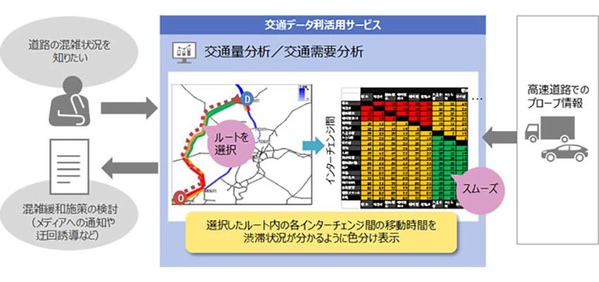 日立、道路・交通事業者が有するIoTデータを分析・可視化する「交通データ利活用サービス」を提供開始