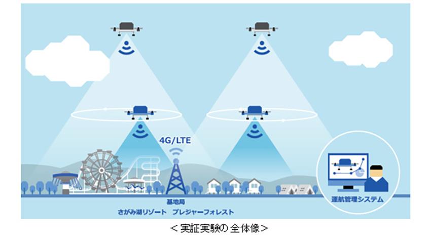KDDIやセコムなど4社、4G LTEで自律飛行する複数ドローンを活用した広域警備