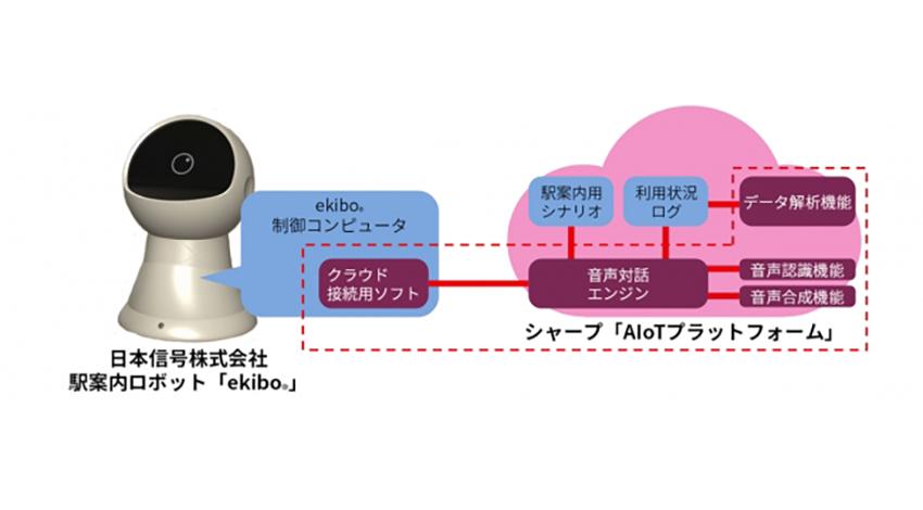シャープ、日本信号株式会社の駅案内ロボットに「AIoTプラットフォーム」を提供