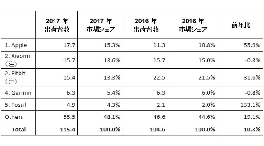 世界のウェアラブル市場、アップルが第4四半期、2017年通年共にトップ:IDC調査