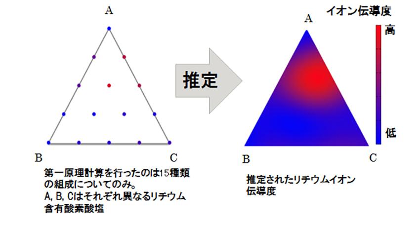 富士通と理研、材料設計におけるAIの有用性を実証