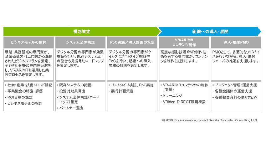 デロイト トーマツとアルファコードが協業、VR/AR/MRの日本でのビジネス活用を加速