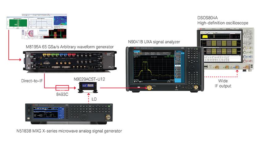 キーサイト・テクノロジー、車載用ミリ波レーダー向けテストソリューションを発表