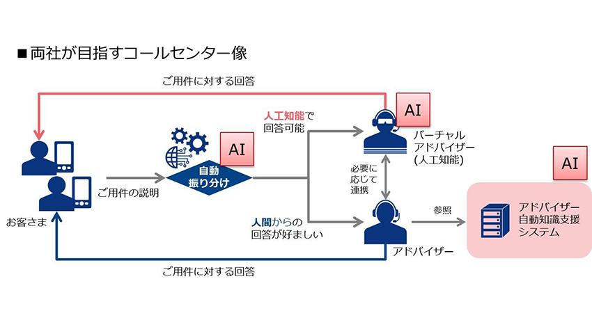 損保ジャパン日本興亜、コールセンターにNTTのAI技術を本格導入