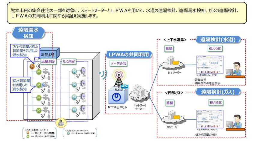 熊本市・西部ガス・NTT西日本、スマートメーターとLPWAを用いた「水道とガスの視える化共同実証」