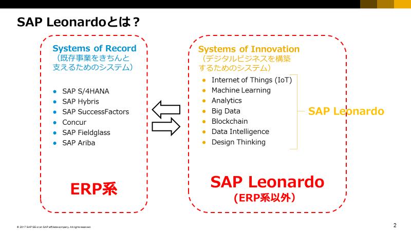 デジタルトランスフォーメーションを推進する SAP Leonardo とは?SAP村田氏インタビュー