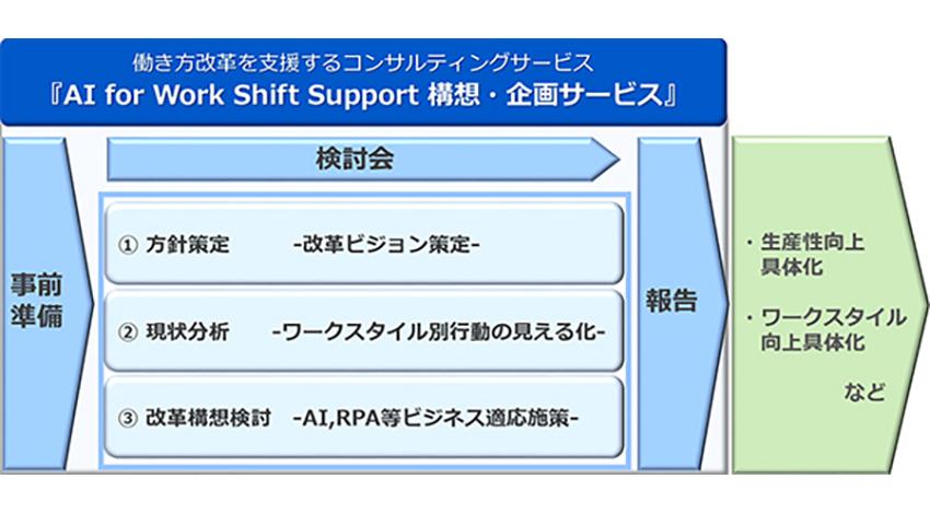 NEC、AIやRPAを活用して働き方改革を支援するコンサルティングサービスを開始