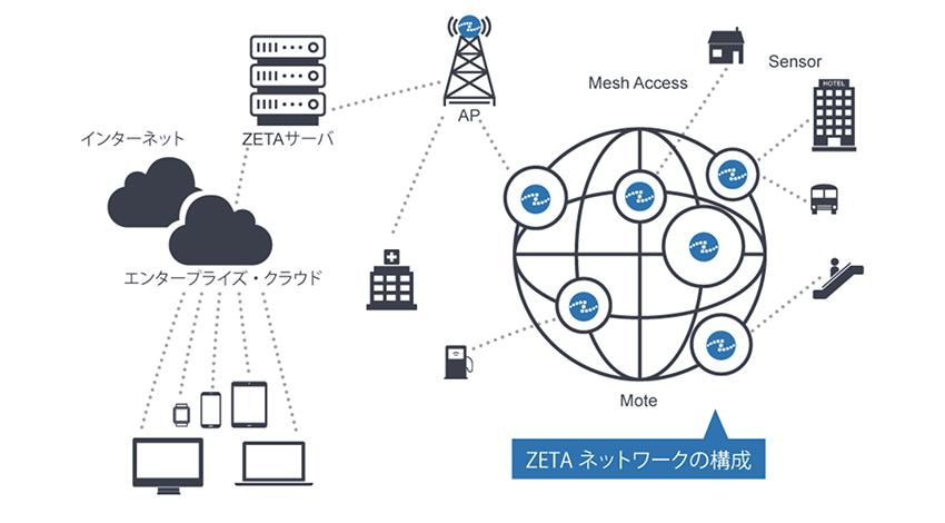 テクサー、LPWANを提供する中国のZiFiSenseと資本・業務提携